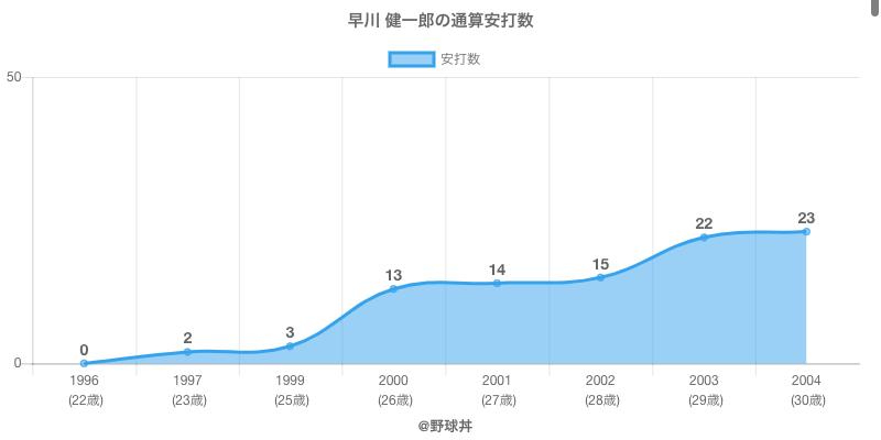 #早川 健一郎の通算安打数
