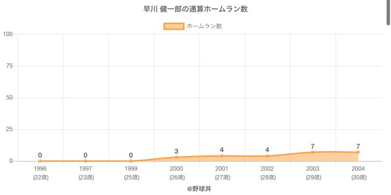 #早川 健一郎の通算ホームラン数