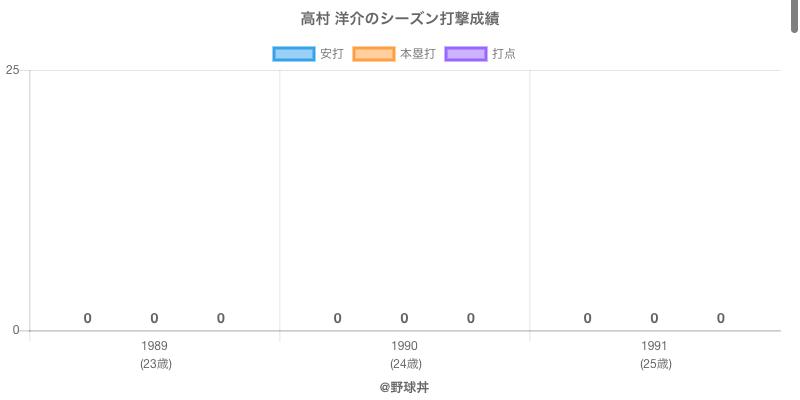 #高村 洋介のシーズン打撃成績
