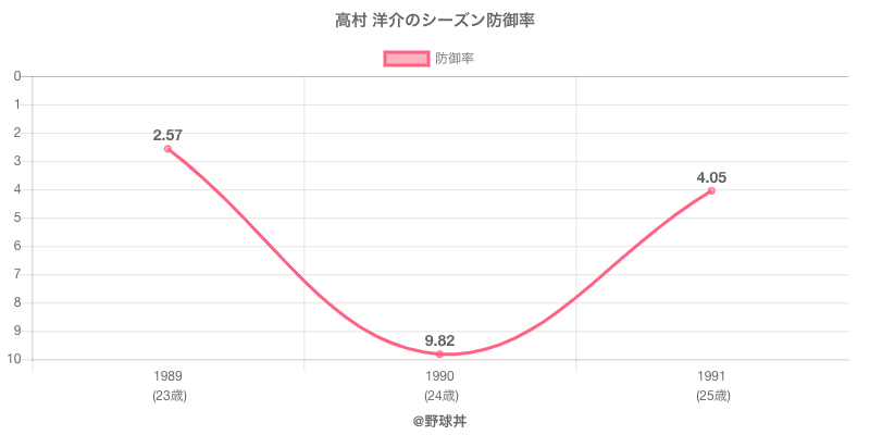 高村 洋介のシーズン防御率