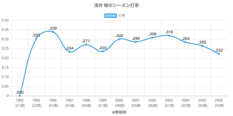 浅井 樹のシーズン打率
