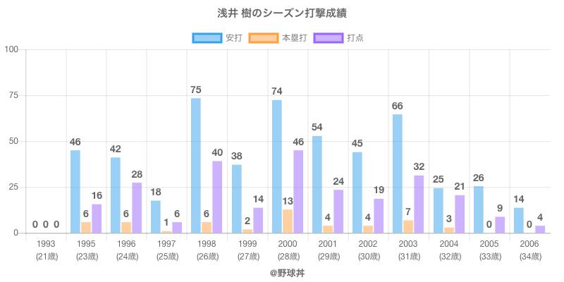 #浅井 樹のシーズン打撃成績