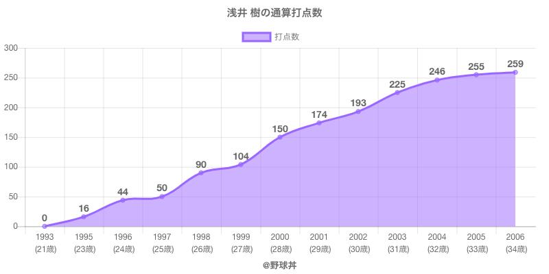 #浅井 樹の通算打点数