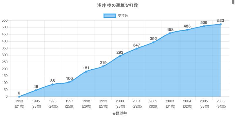 #浅井 樹の通算安打数