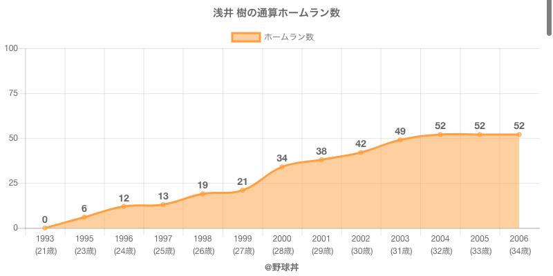 #浅井 樹の通算ホームラン数