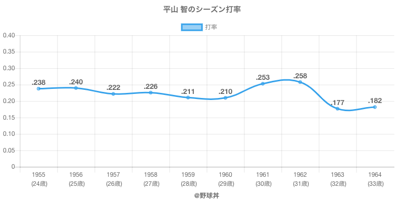 平山 智のシーズン打率