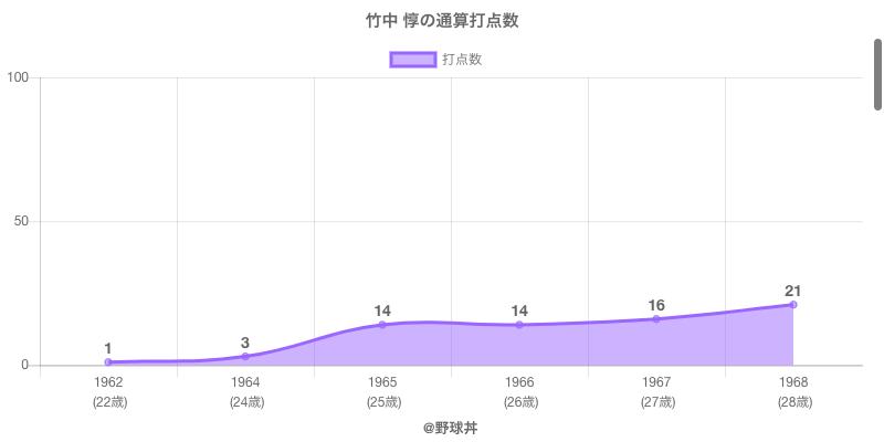 #竹中 惇の通算打点数
