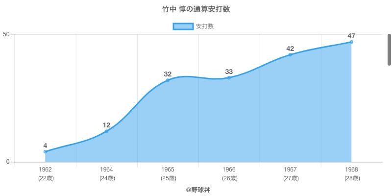 #竹中 惇の通算安打数