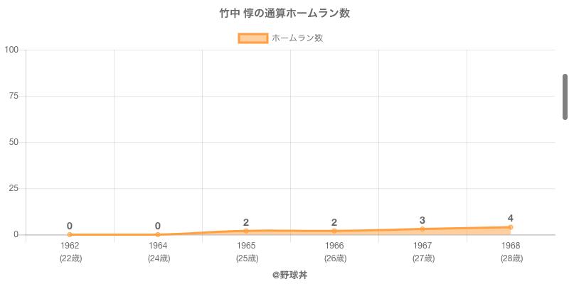 #竹中 惇の通算ホームラン数