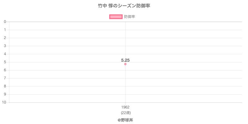 竹中 惇のシーズン防御率