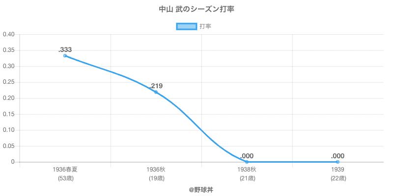 中山 武のシーズン打率