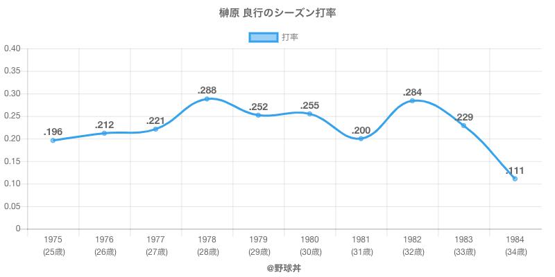 榊原 良行のシーズン打率