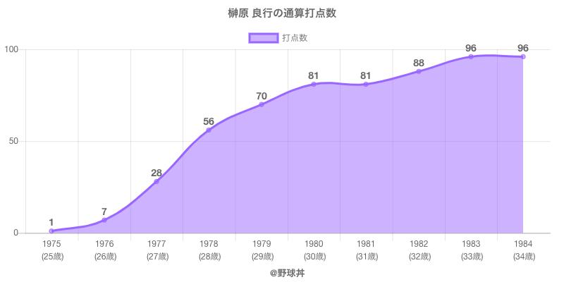 #榊原 良行の通算打点数