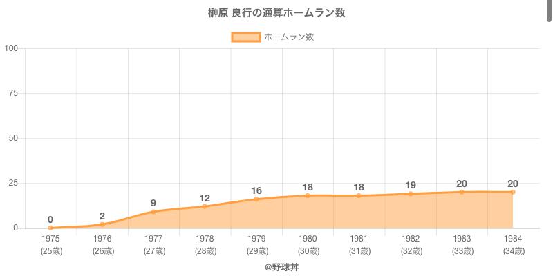 #榊原 良行の通算ホームラン数
