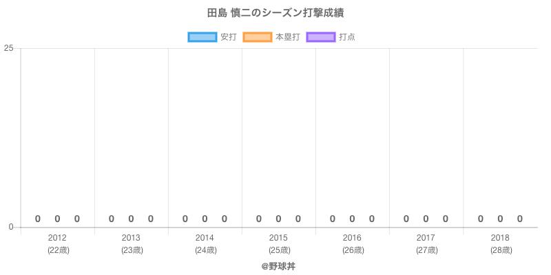 #田島 慎二のシーズン打撃成績