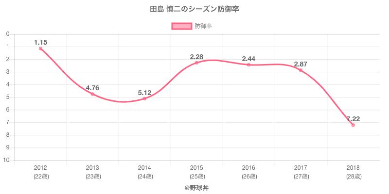 田島 慎二のシーズン防御率