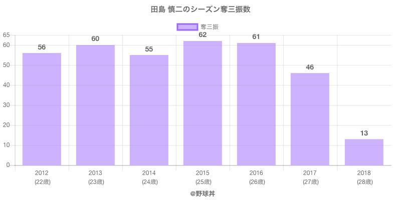 #田島 慎二のシーズン奪三振数
