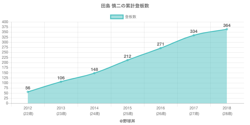 #田島 慎二の累計登板数