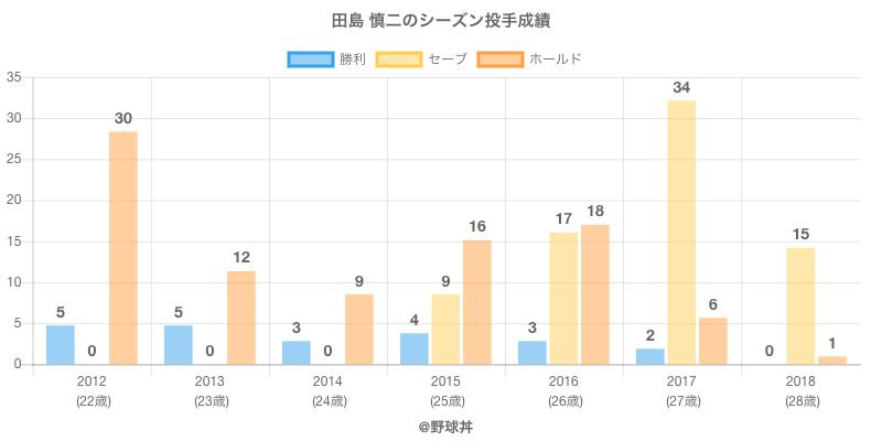 #田島 慎二のシーズン投手成績