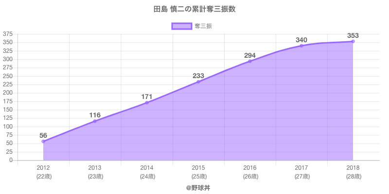 #田島 慎二の累計奪三振数