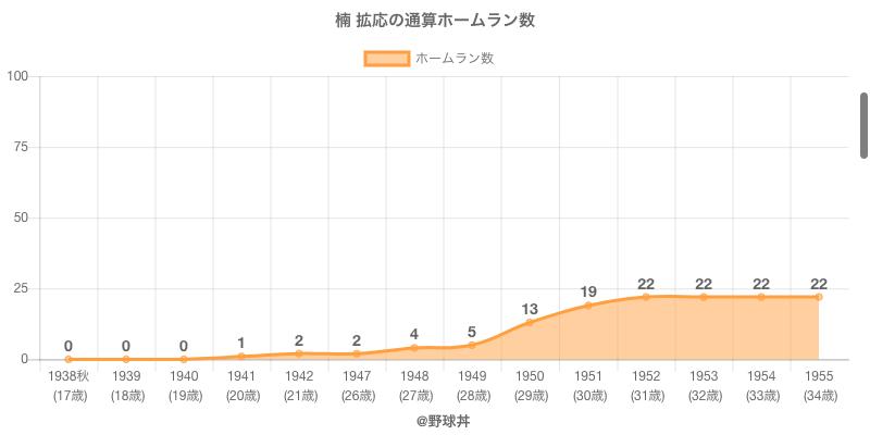 #楠 拡応の通算ホームラン数