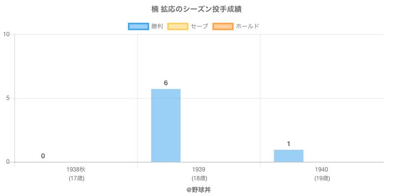 #楠 拡応のシーズン投手成績