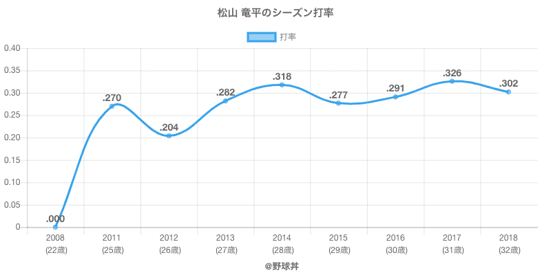 松山 竜平のシーズン打率