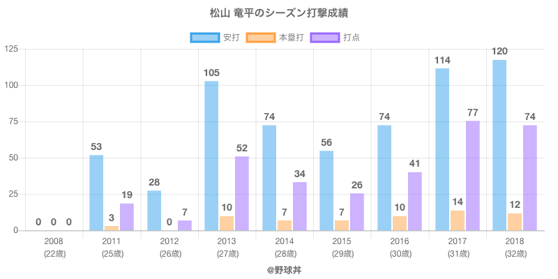 #松山 竜平のシーズン打撃成績