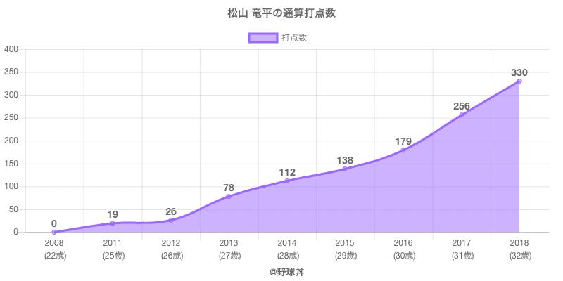 #松山 竜平の通算打点数