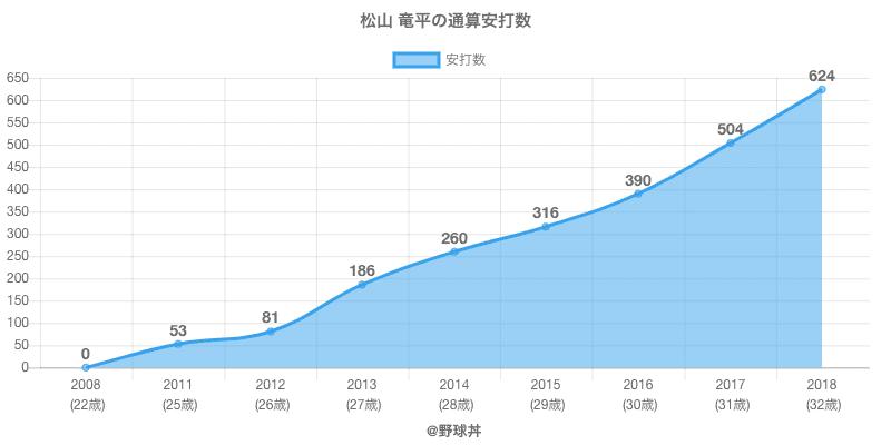 #松山 竜平の通算安打数