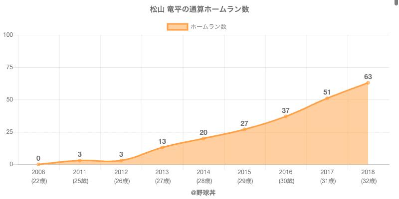 #松山 竜平の通算ホームラン数