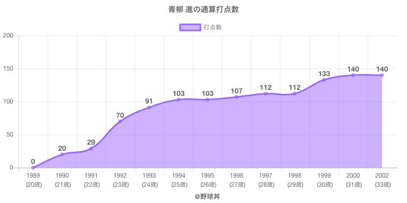 #青柳 進の通算打点数