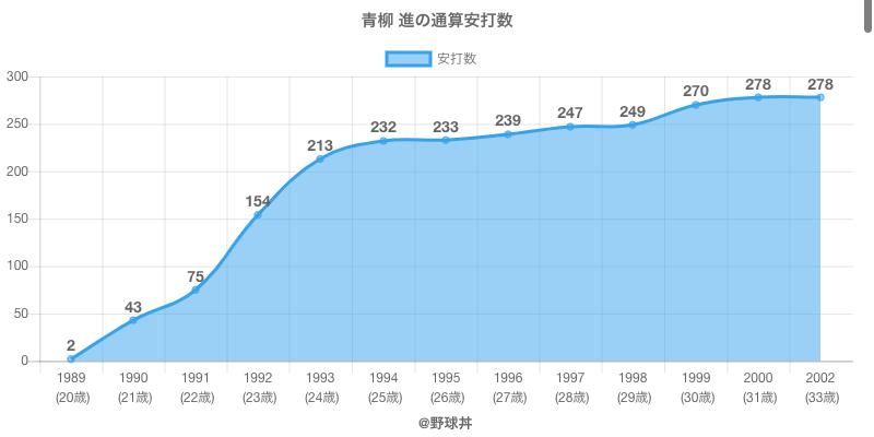 #青柳 進の通算安打数