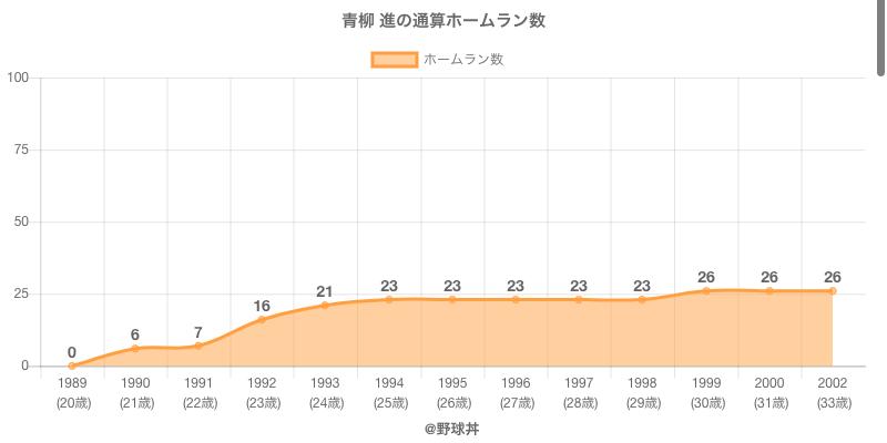 #青柳 進の通算ホームラン数