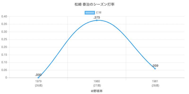 松崎 泰治のシーズン打率
