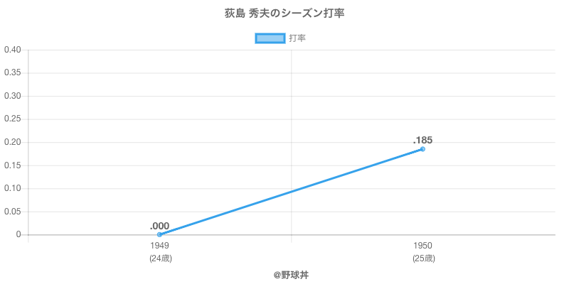 荻島 秀夫のシーズン打率