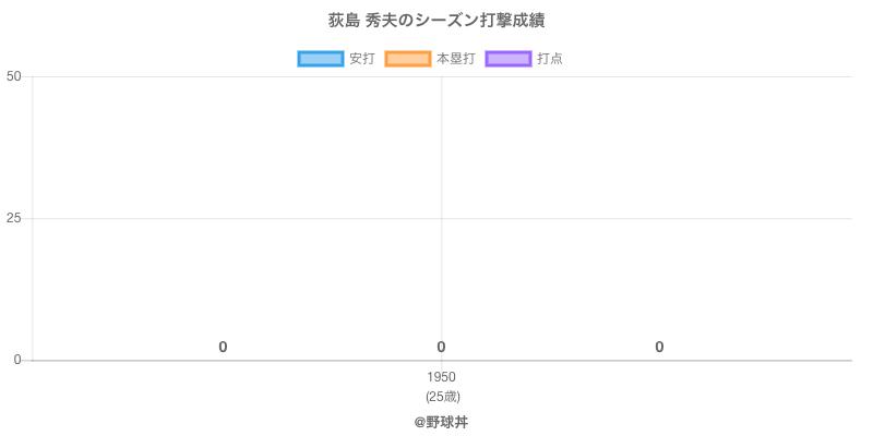 #荻島 秀夫のシーズン打撃成績