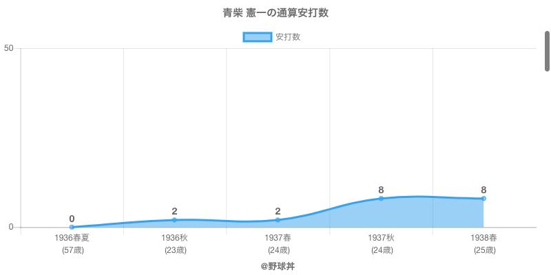 #青柴 憲一の通算安打数
