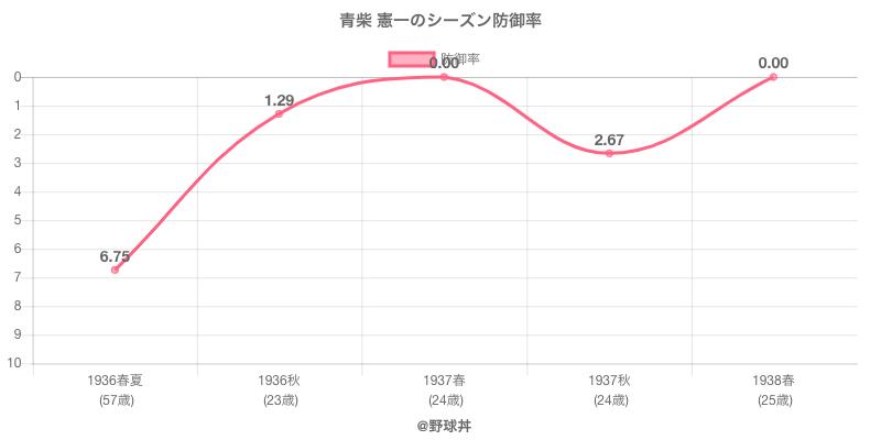 青柴 憲一のシーズン防御率