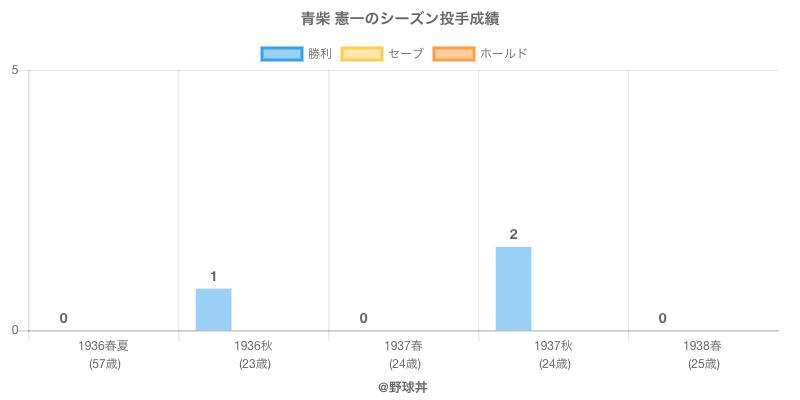 #青柴 憲一のシーズン投手成績