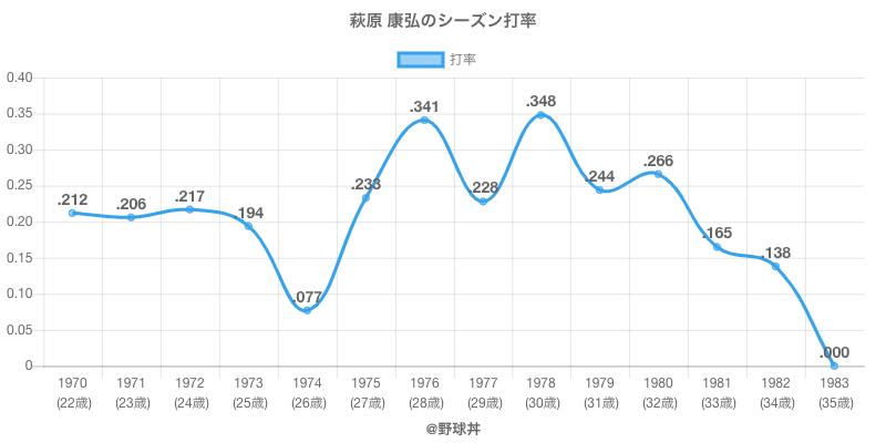 萩原 康弘のシーズン打率