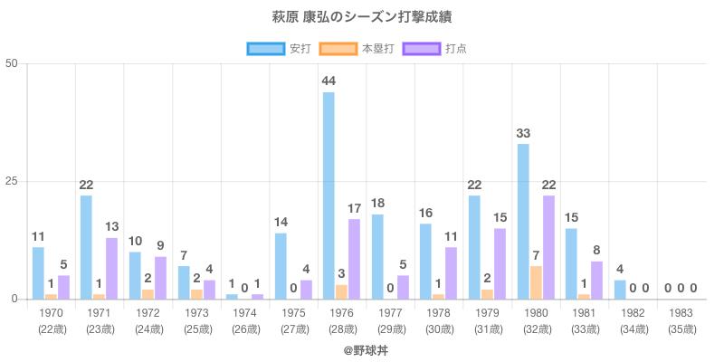 #萩原 康弘のシーズン打撃成績