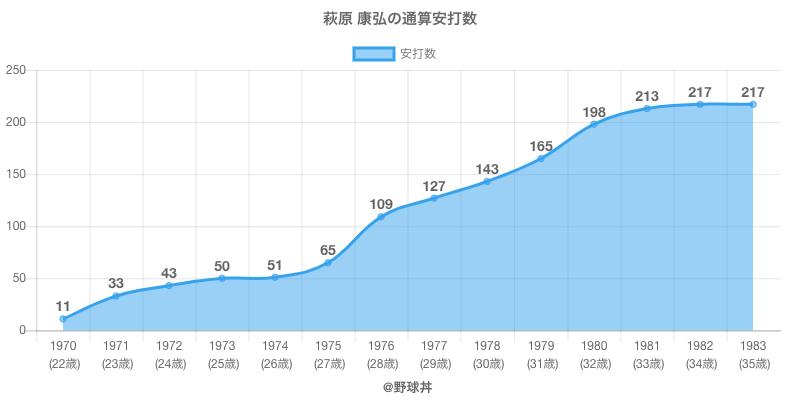 #萩原 康弘の通算安打数