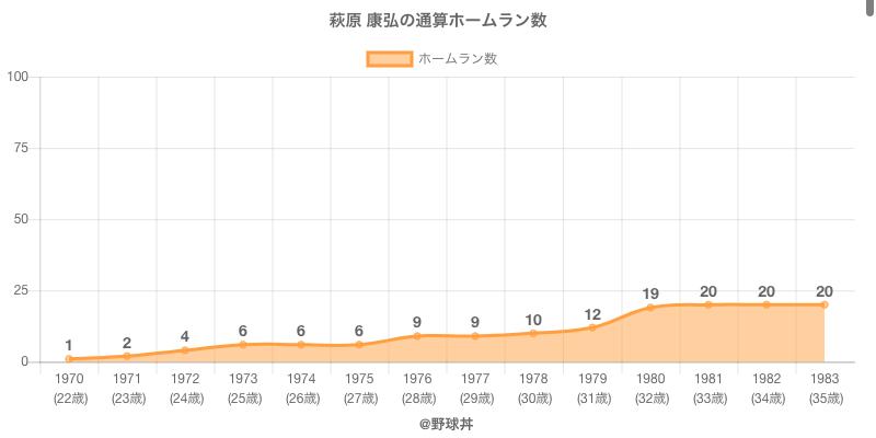 #萩原 康弘の通算ホームラン数