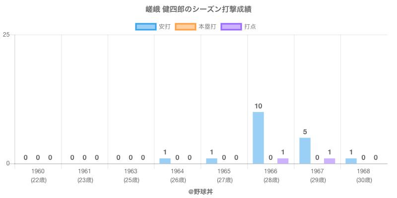 #嵯峨 健四郎のシーズン打撃成績