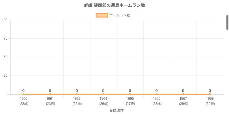 #嵯峨 健四郎の通算ホームラン数