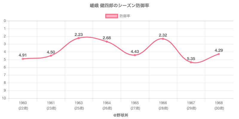 嵯峨 健四郎のシーズン防御率
