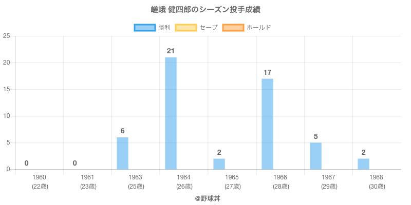 #嵯峨 健四郎のシーズン投手成績