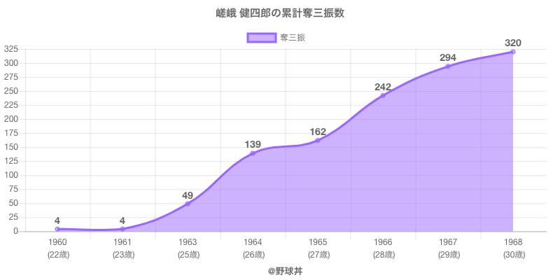 #嵯峨 健四郎の累計奪三振数