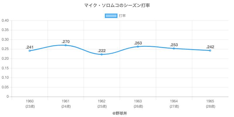 マイク・ソロムコのシーズン打率